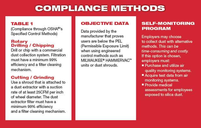 compliance methods