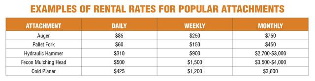attachment rental rates