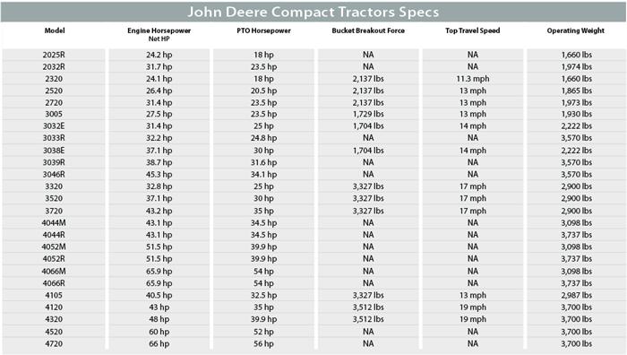 John Deere Compact Tractors Specs