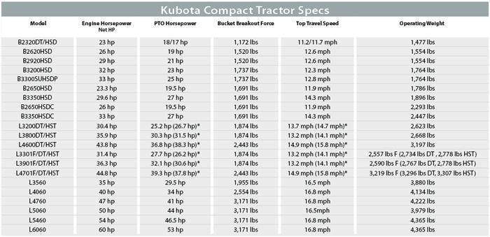 Kubota Compact Tractor Specs