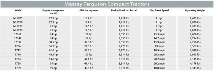 Massey Ferguson Compact Tractor Specs