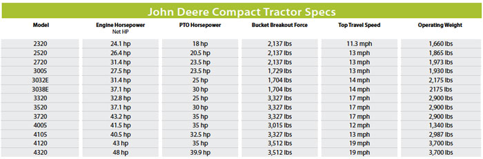 Pact Tractor Spec Guide Equipment. John Deere Specs Advice To Buyers. John Deere. 3032e John Deere Pto Diagram At Scoala.co