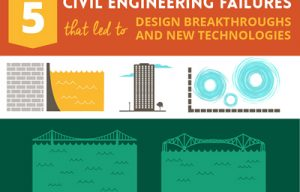 Awesome infographic: How Civil Engineering Failures Advanced the Construction Industry