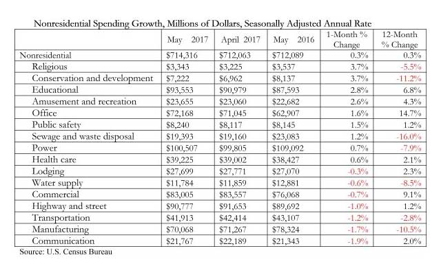 Nonresidential Spending Growth Table