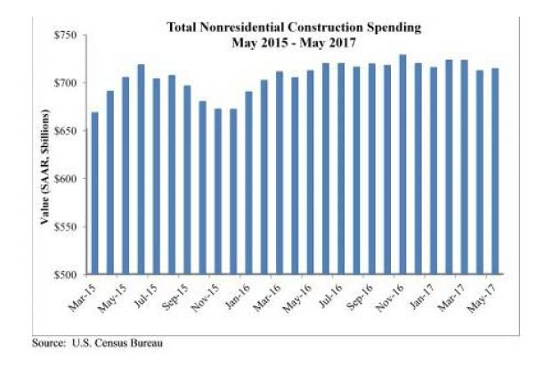Despite Lofty Backlog, Nonresidential Construction Spending Remains Stagnant in May, Says ABC