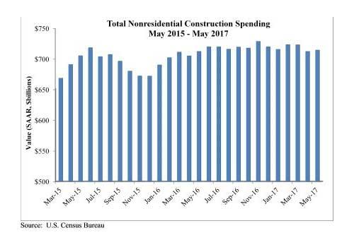 Total Nonresidential Construction Spending