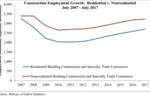 Nonresidential Construction Job Growth Softens in July, Says ABC