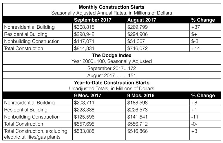 September 2017 Construction Starts