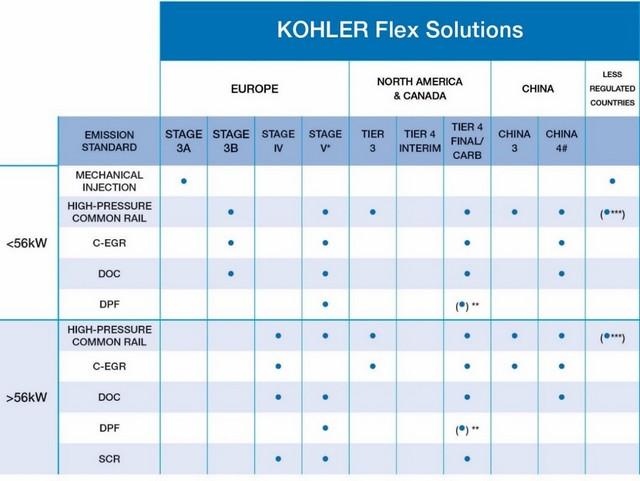 Kohler graph