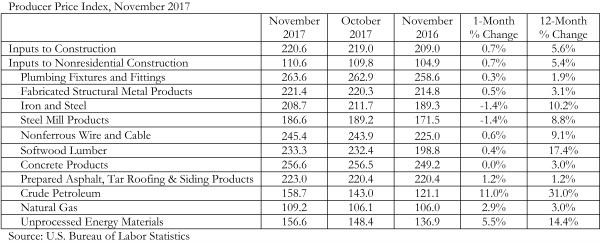 PPINov_Chart_12.12.17