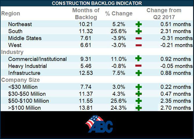 construction backlog indicator