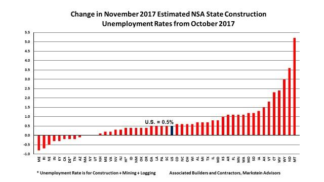 ChangeinNov2017StateConstructionUnemploymentRates