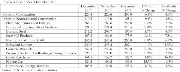 DecPPI_Chart_1.11.18 DEC 11