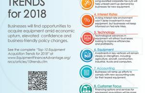 ELFA announces Top 10 Equipment Acquisition Trends of 2018