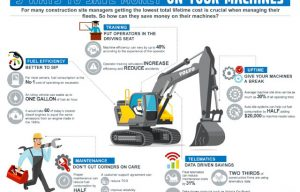 Infographic: Five Ways to Save Money on Your Machines