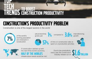 Top Tech Trends to Boost Construction Productivity Via Cool Volvo Infographics