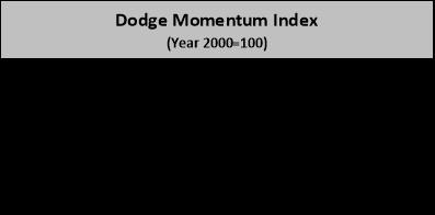 Dodge Index
