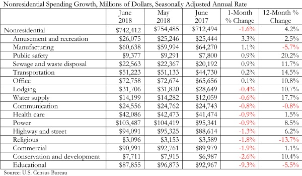 Spending_Chart_8.1.18