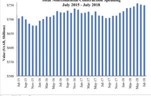 Public Nonresidential Construction Up in July, Says ABC