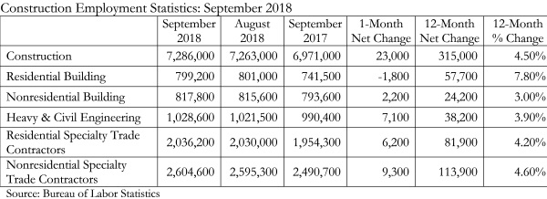 Employment table Chart_10.5.18