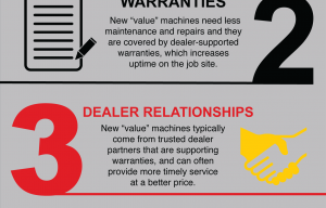 "Here's an Infographic on the Top 5 Reasons to Buy New ""Value"" Equipment vs. Auction Machines"