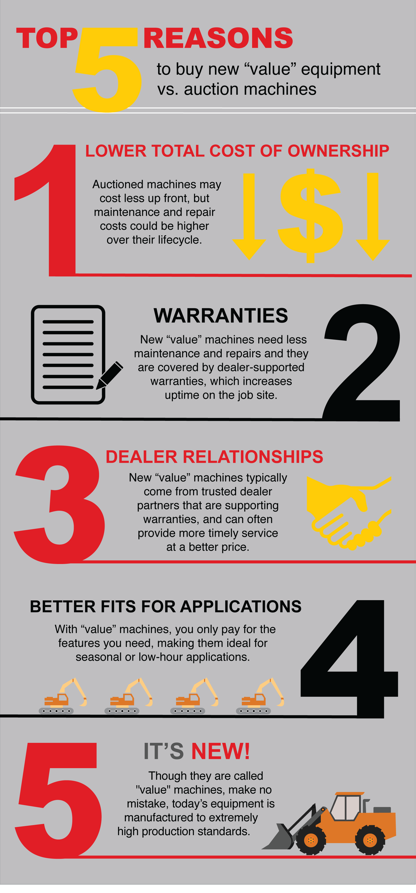 "Top 5 Reasons To Buy New ""Value"" Equipment vs. Auction Machines_2"