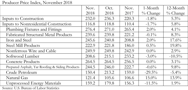 PPI Chart 12.11.18 TODAY