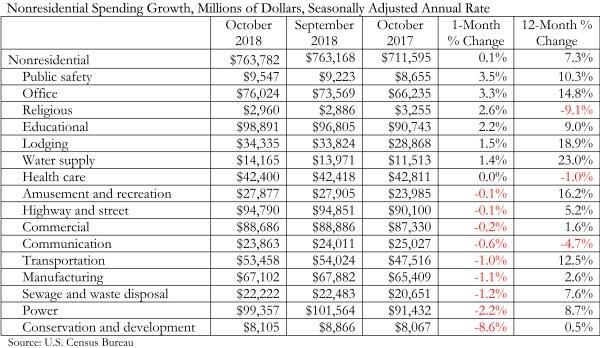 Spending_Chart_12.3.18
