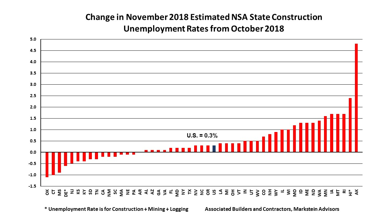 Nov 2018 State Construction Unemployment Rates Mo Change