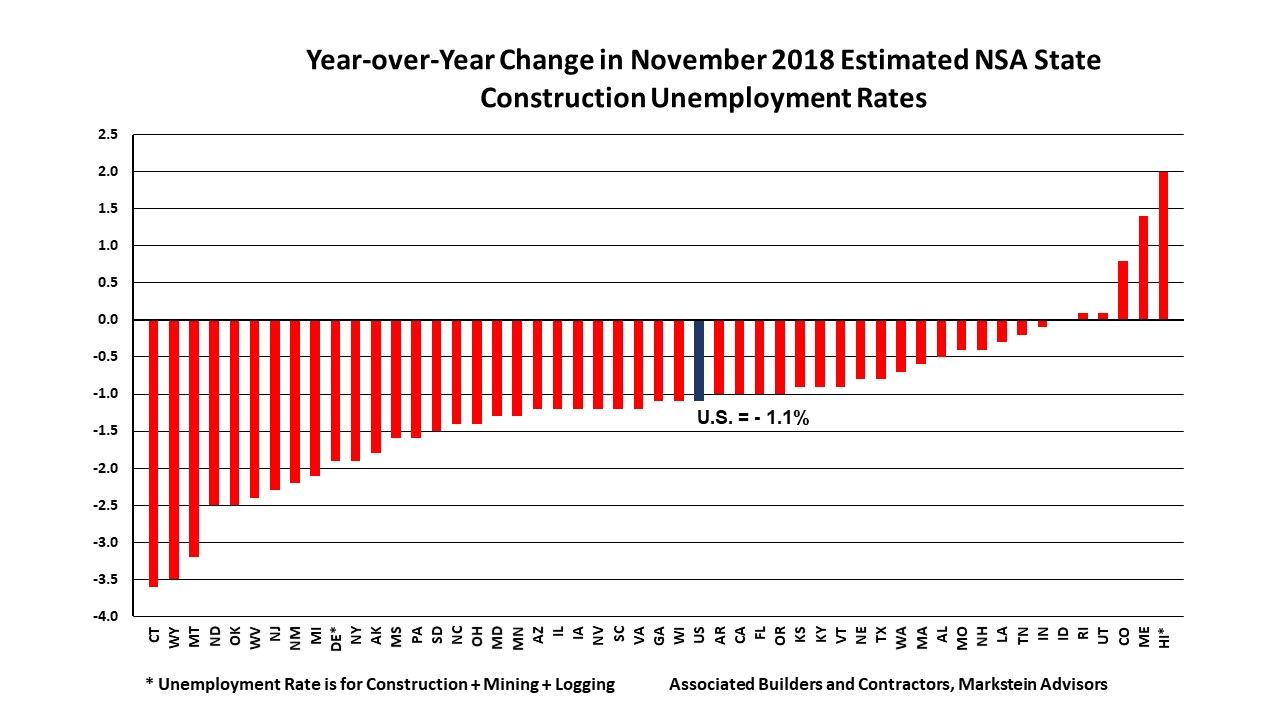 Nov 2018 State Construction Unemployment Rates YoY Change