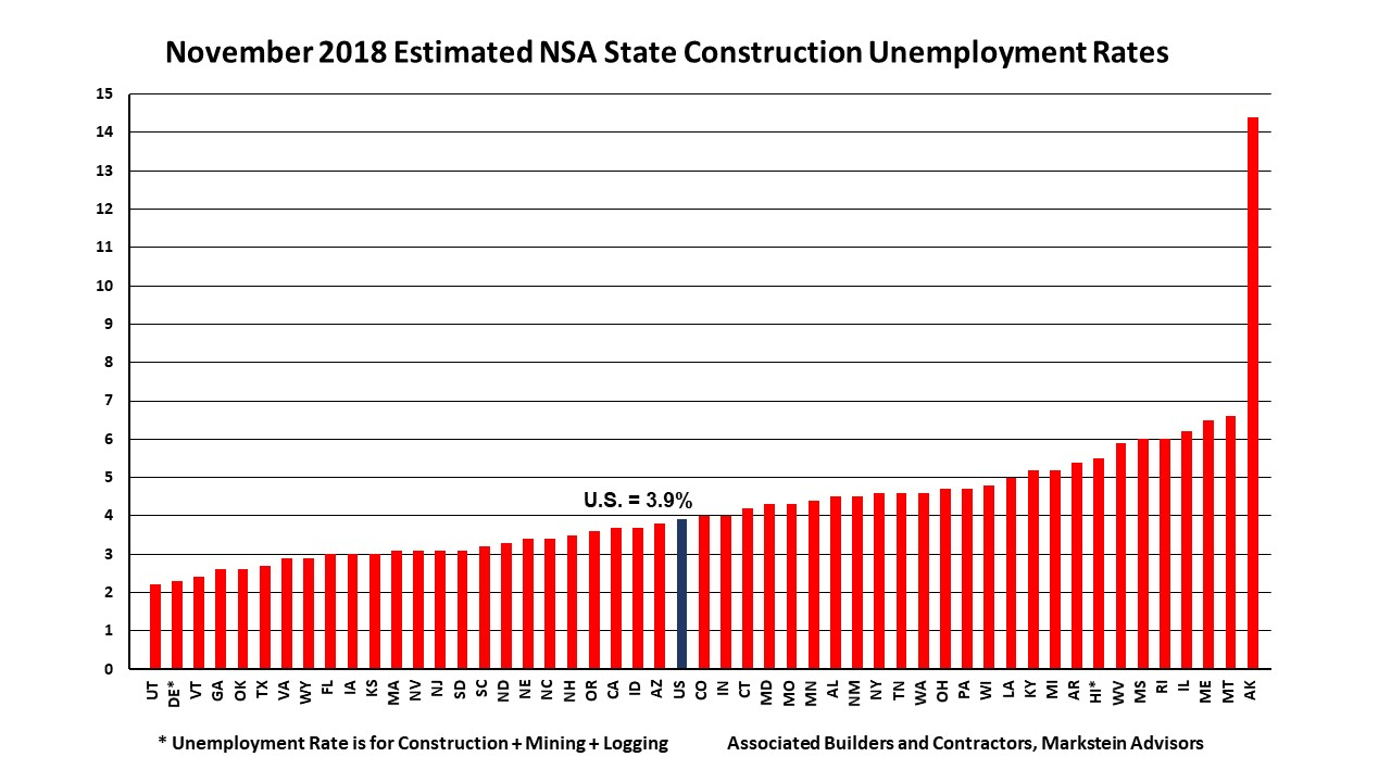 Nov 2018 State Construction Unemployment Rates