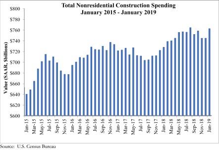 Spending_graph_3.13.19