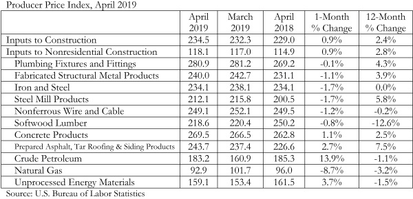Construction Input Prices Continue to Rise, Says ABC