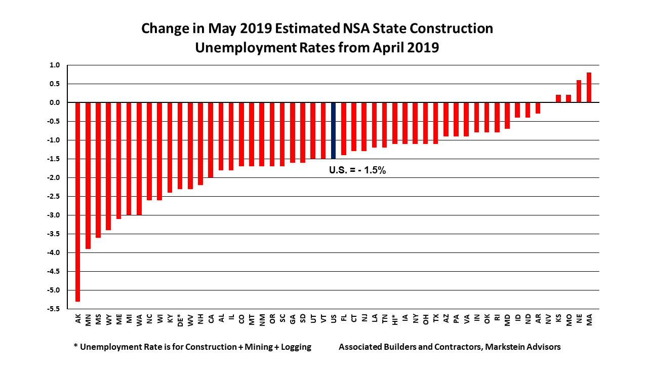 May 2019 State Construction Unemployment Rates Mo Change