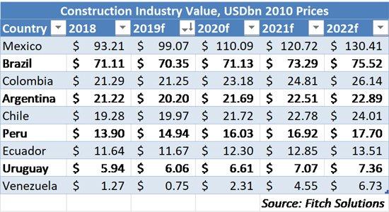 CONEXPO Latin America Outlook - Construction Industry Value