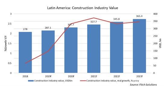 CONEXPO Latin America Outlook - Latin America Construction Industry Value