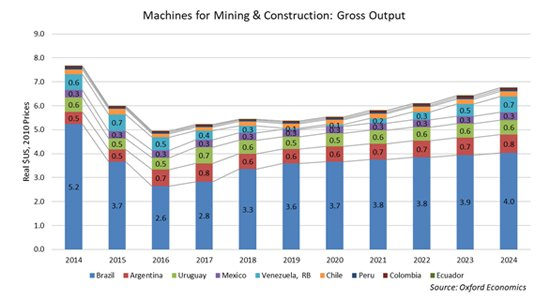 CONEXPO Latin America Outlook - Machines for Mining and Construction Gross Output-001