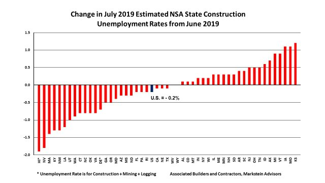 Jul 2019 State Construction Unemployment Rates Mo Change PPP