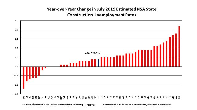 Jul 2019 State Construction Unemployment Rates YoY Change PPP