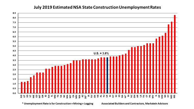 July 2019 State Construction Unemployment Rates PPP