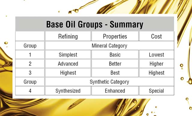 Base Oil Groups chart