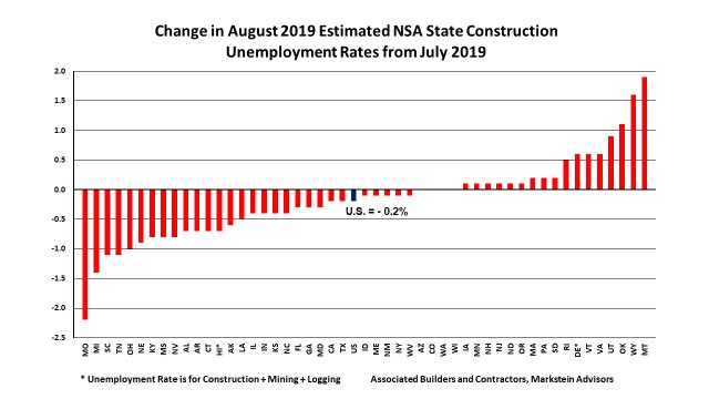 Aug 2019 State Construction Unemployment Rates Mo Change 55