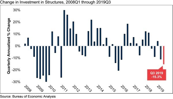 GDP_Chart_Q3.19