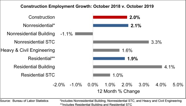 Jobs_Graph_11.1.19 NEW
