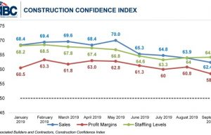 Construction Contractors Less Confident in September, Says ABC