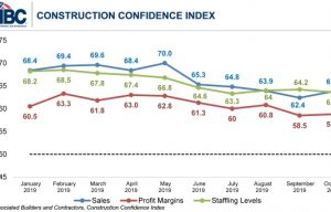 Construction Contractor Confidence Rebounds in October, Says ABC