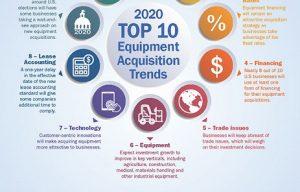 ELFA Announces Top 10 Equipment Acquisition Trends for 2020