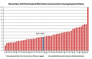 November Construction Unemployment Rates Rise From a Year Ago, Says ABC