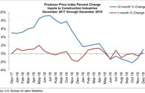 Monthly Construction Input Prices Rise Slightly in December, Says ABC