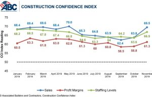 Construction Contractor Confidence Surges Into 2020, Says ABC